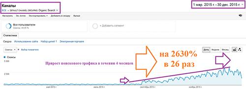 История роста поискового трафика в 26 раз и продаж для интернет магазина детских товаров МОЙ МИР