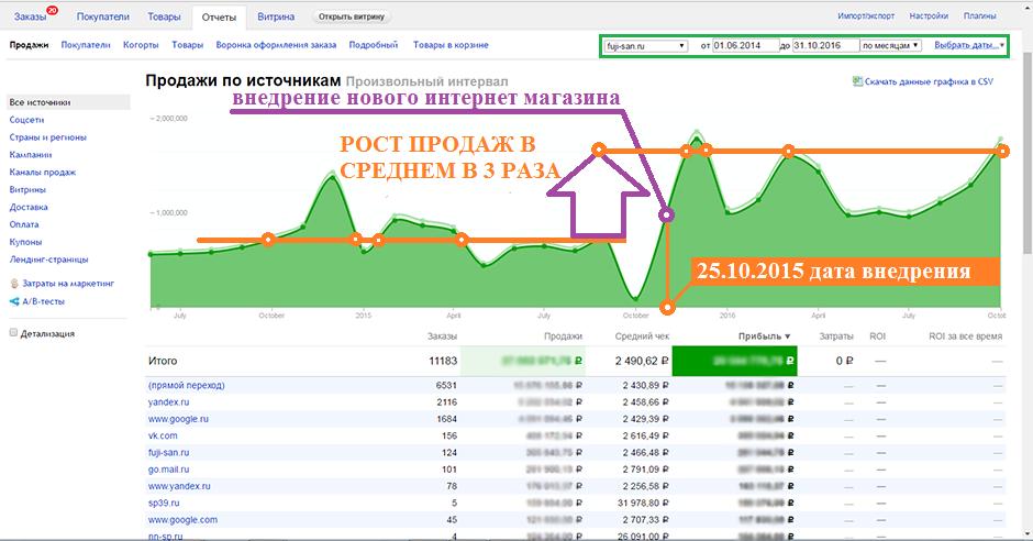 Рост продаж в 3 раза (сразу после внедрения)